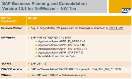 PAM de SAP BPC 10.1 NW