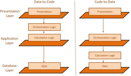 Principio Code Pushdown o llevar la ejecución del código a nivel de capa de base datos utilizado por SAP HANA