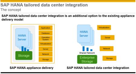 Principios básicos de SAP HANA TDI; reutilizar hardware existente o adquirir el que mejor considere el cliente