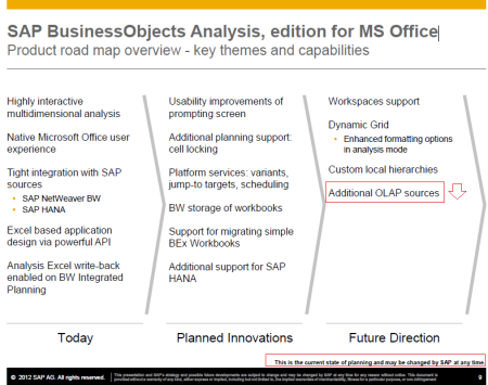 Road map de SAP BusinessObjects Analysis, edition for MS Office al 2012-Q1