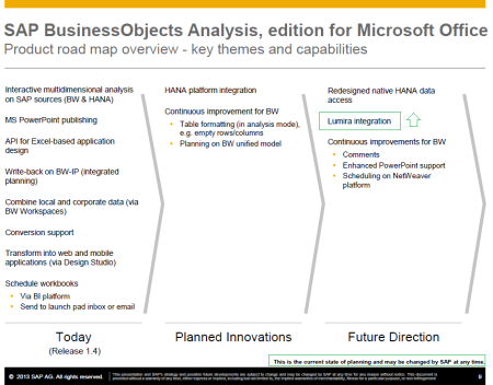 Road map de SAP BusinessObjects Analysis, edition for MS Office al 2013-Q4