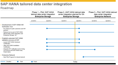 Roadmap de SAP HANA TDI