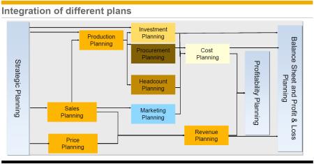 SAP BPC NW 10.1, la herramienta para la automatización de todos los procesos de planificación y presupuestos.  Para la Consolidación utilizar la variante Clásica y esperar a que se incluyan estas funciones en el PAK