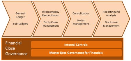 Gama de Soluciones SAP EPM para la gestión de Cierres Financieros