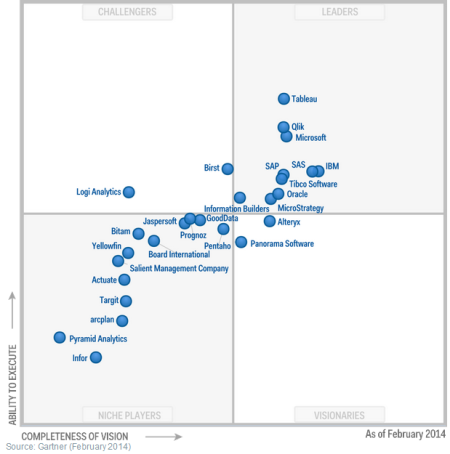Magic Quadrant for Business Intelligence and Analytics Platforms 2014