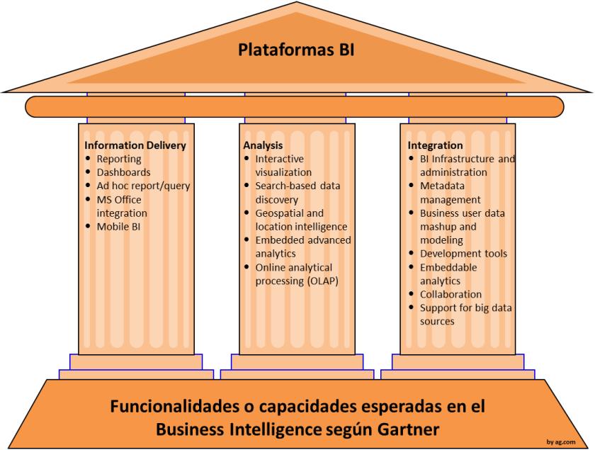 Capacidades que se espera en una plataforma BI, según Gartner