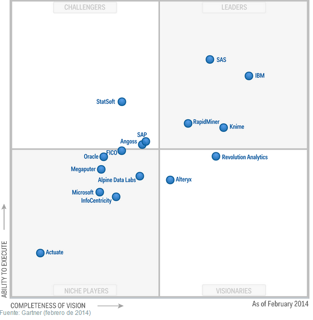 Magic Quadrant for Advanced Analytics Platforms 2014 (Gartner)