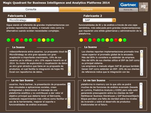 Visualización para comparar las propuestas de los fabricantes de BI según Gartner - 2014