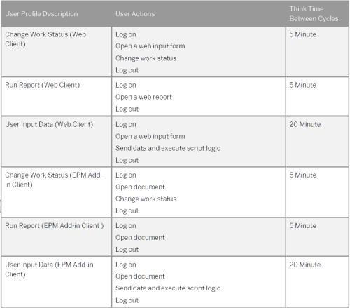 Tiempos para actividades de usuario en un entorno BPC sobre HANA