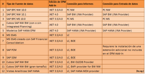 Tipos de conexión posibles con el SAP EPM Add-In 10.0 SP 17 Patch 01