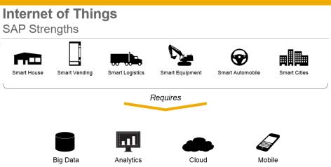 Visión de SAP de IoT