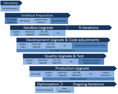 Fases de un proyecto de Migración SAP HANA