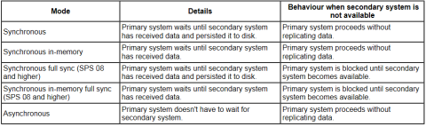 Modos de replicasión en SAP HANA hasta SPS 08