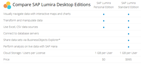 Precios SAP Lumira