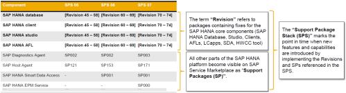 Revisones y SPSs de sistema de actualización del Software de SAP HANA y sus componentes
