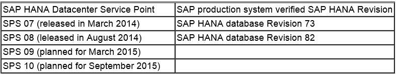 Sobre las actualizaciones de SAP HANA | aníbal goicochea