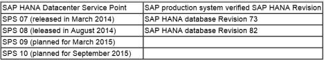 SAP HANA Revision (Ref 1948334)