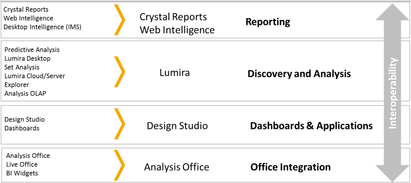 Simplificación del portfolio Business Intelligence de SAP, ahora denominado SAP BusinessObjects BI Suite
