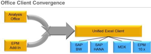 Evoclución a un cliente único, pero por el momento, sólo para SAP HANA