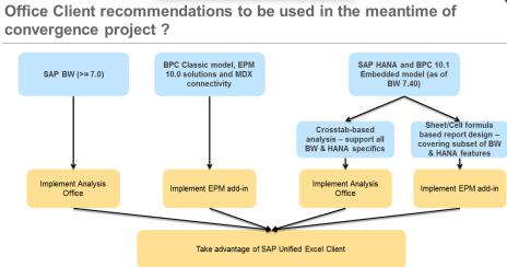 Recomendaciones de cliente según las fuentes de datos a utilizar
