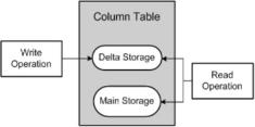 Operaciones de escritura y lectura con los Delta Storage de SAP HANA en una tabla con almacenamiento basado en columnas