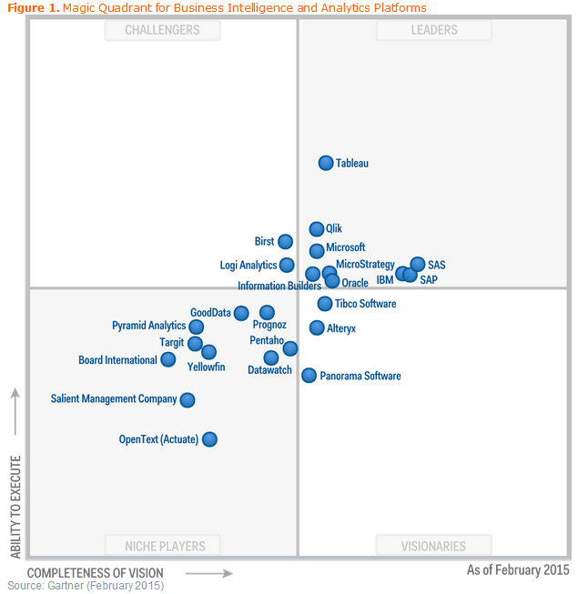 Magic Quadrant for Business Intelligence and Analytics Platforms 2015 (Cuadrante Mágico para Plataformas de Business Intelligence y Análisis)