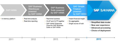 Evolución de la plataforma SAP HANA desde 2011 a 2015