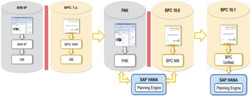 Evolución de SAP BPC sobre SAP HANA