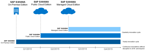 Roadmap 2015 de SAP S4 HANA (V2)