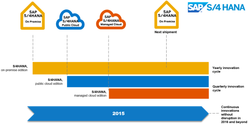 Roadmap 2015 de SAP S4 HANA