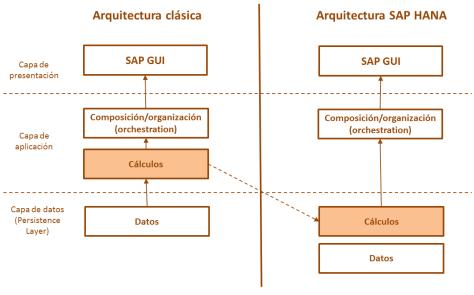 SAP HANA - Aspecto clave de su arquitectura