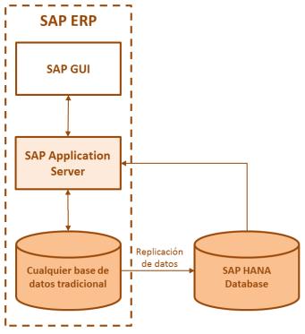 SAP HANA - Escenario Accelerator
