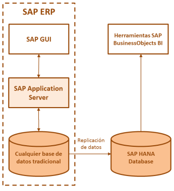 SAP HANA - Escenario Data Mart