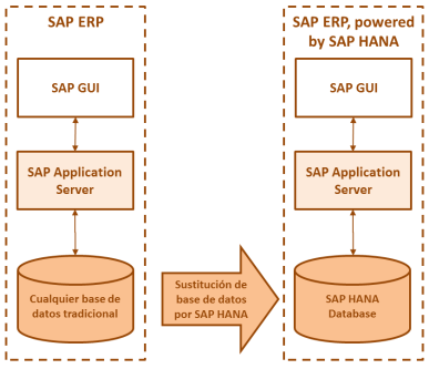 SAP HANA - Escenario Integrado