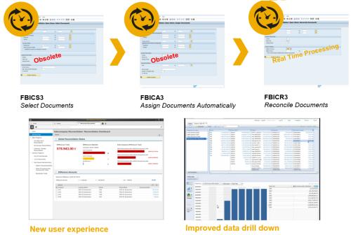 SAP Simple Finance - Simplificación de interfaz y de procesos