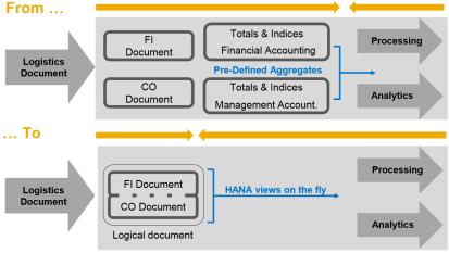 SAP Simple Finance - simplificación de la arquitectura