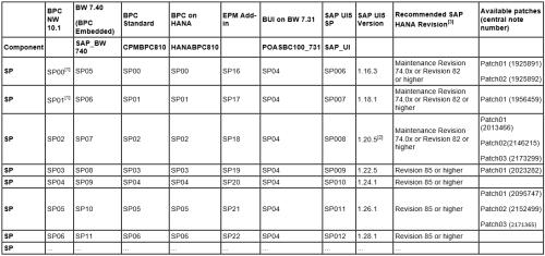 Matriz de compatibilidad según versiones de componentes SAP BPC 10.1 NW