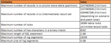 Otras restriciones de SAP HANA Database