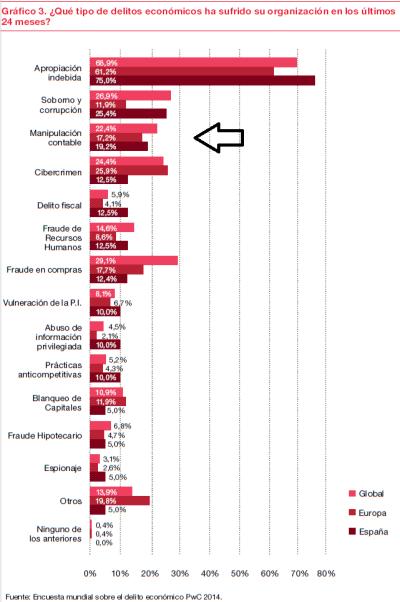 La manipulación contable, entre las actividades delictivas más frecuentes en las empresas