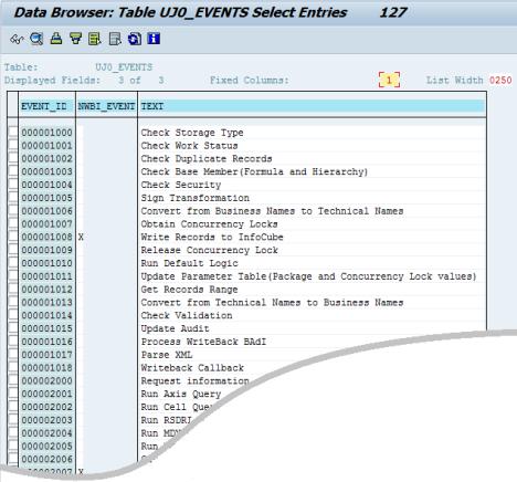 SAP BPC, eventos registrados por las estadísticas
