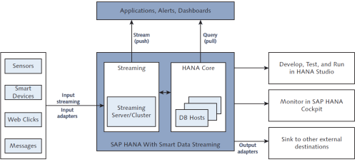 Arquitectura de SAP HANA Smart Data Streaming