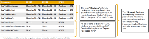 Revisiones, SP y SPS de SAP HANA