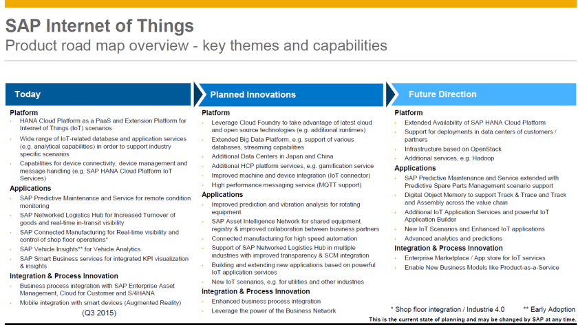 SAP Internet of Things - roadmap