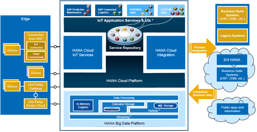 Visión de integración de dispositivos y procesos según SAP