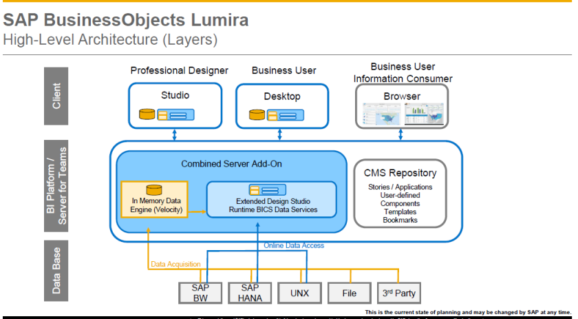 Arquitectura del nuevo SAP BusinessObjects Lumira