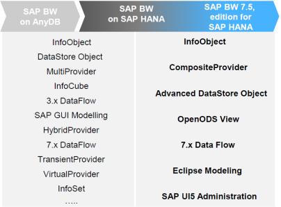 Cambios en los objetos de SAP BW 7.5