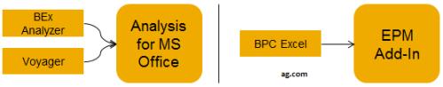 Complementos para Excel de SAP más populares