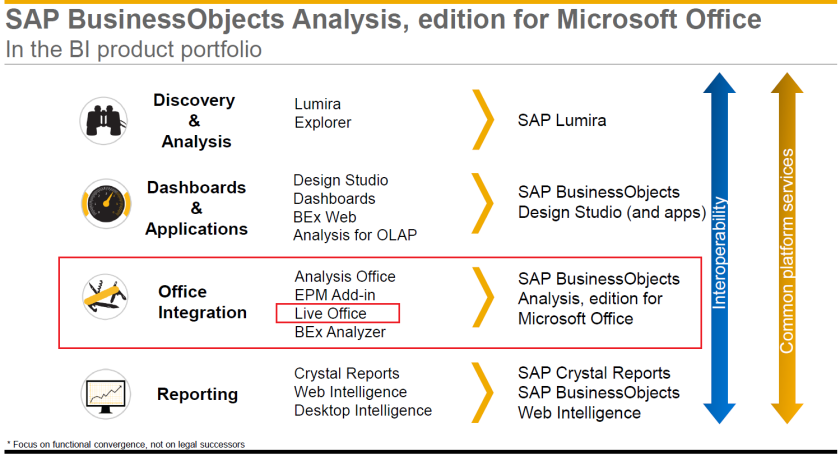 Live Office en los planes de Analysis, edition for Microsoft Office (o Anlaysis for Office)