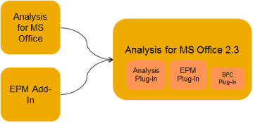 Los Plug-ins del Analysis for MS Office 2.3