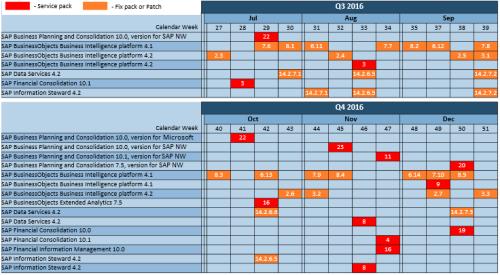Próximas Actualizaciones de SAP BO BI, SAP BPC y otros componentes